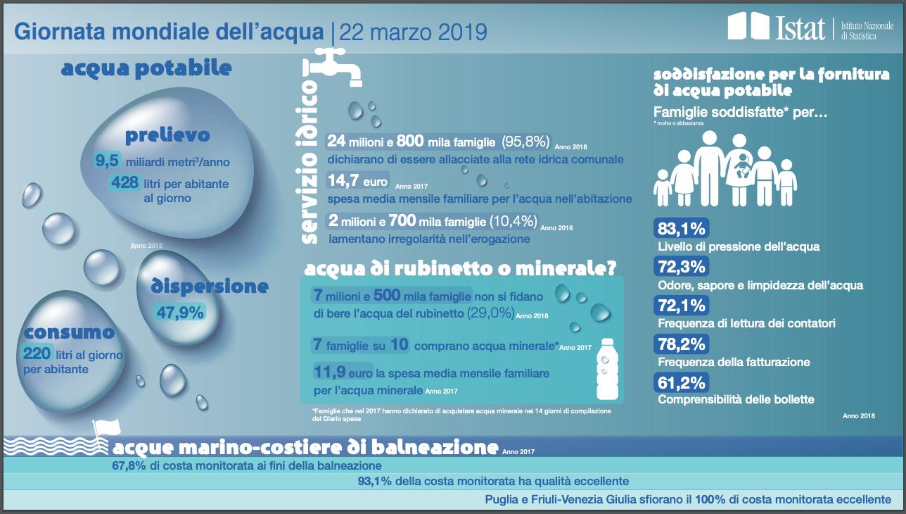 Istat: consumo acqua in Italia