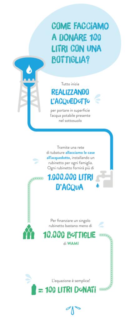 infografica acqua naturale minerale wami